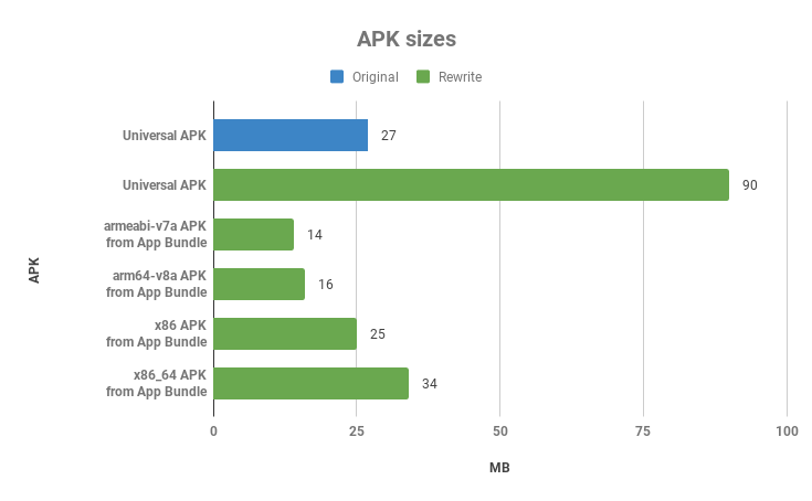 Chart with APK sizes